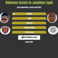 Alphonse Areola vs Jonathan Ligali h2h player stats