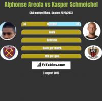 Alphonse Areola vs Kasper Schmeichel h2h player stats