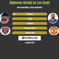 Alphonse Areola vs Lee Grant h2h player stats