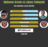 Alphonse Areola vs Łukasz Fabiański h2h player stats
