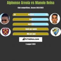 Alphonse Areola vs Manolo Reina h2h player stats