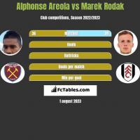Alphonse Areola vs Marek Rodak h2h player stats