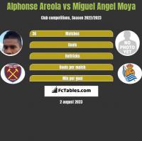 Alphonse Areola vs Miguel Angel Moya h2h player stats
