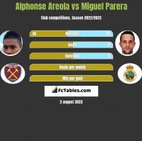 Alphonse Areola vs Miguel Parera h2h player stats