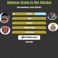 Alphonse Areola vs Oier Olazabal h2h player stats