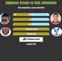 Alphonse Areola vs Sam Johnstone h2h player stats