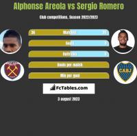 Alphonse Areola vs Sergio Romero h2h player stats