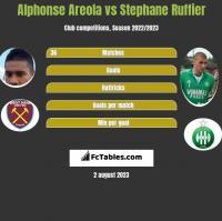 Alphonse Areola vs Stephane Ruffier h2h player stats