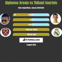 Alphonse Areola vs Thibaut Courtois h2h player stats