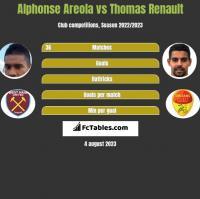 Alphonse Areola vs Thomas Renault h2h player stats