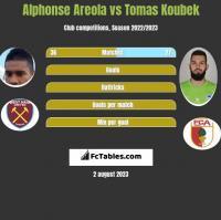 Alphonse Areola vs Tomas Koubek h2h player stats