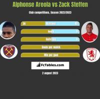 Alphonse Areola vs Zack Steffen h2h player stats