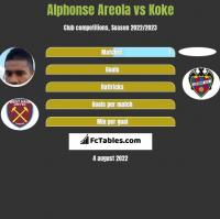 Alphonse Areola vs Koke h2h player stats