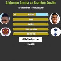 Alphonse Areola vs Brandon Austin h2h player stats