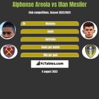 Alphonse Areola vs Illan Meslier h2h player stats