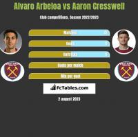 Alvaro Arbeloa vs Aaron Cresswell h2h player stats