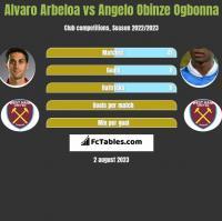 Alvaro Arbeloa vs Angelo Obinze Ogbonna h2h player stats