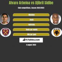 Alvaro Arbeloa vs Djibril Sidibe h2h player stats