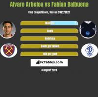Alvaro Arbeloa vs Fabian Balbuena h2h player stats