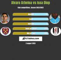 Alvaro Arbeloa vs Issa Diop h2h player stats