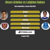 Alvaro Arbeloa vs Leighton Baines h2h player stats