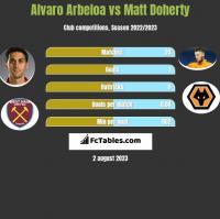 Alvaro Arbeloa vs Matt Doherty h2h player stats
