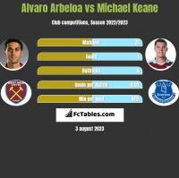 Alvaro Arbeloa vs Michael Keane h2h player stats