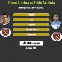 Alvaro Arbeloa vs Pablo Zabaleta h2h player stats