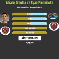 Alvaro Arbeloa vs Ryan Fredericks h2h player stats