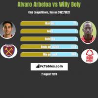 Alvaro Arbeloa vs Willy Boly h2h player stats