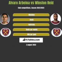 Alvaro Arbeloa vs Winston Reid h2h player stats