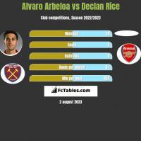 Alvaro Arbeloa vs Declan Rice h2h player stats