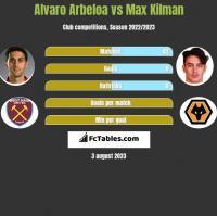 Alvaro Arbeloa vs Max Kilman h2h player stats