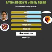 Alvaro Arbeloa vs Jeremy Ngakia h2h player stats