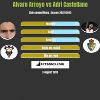 Alvaro Arroyo vs Adri Castellano h2h player stats