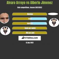Alvaro Arroyo vs Alberto Jimenez h2h player stats