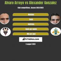 Alvaro Arroyo vs Alexander Gonzalez h2h player stats