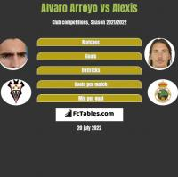 Alvaro Arroyo vs Alexis h2h player stats