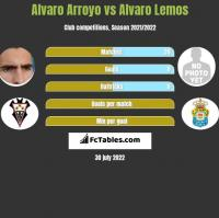 Alvaro Arroyo vs Alvaro Lemos h2h player stats
