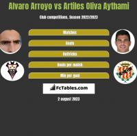 Alvaro Arroyo vs Artiles Oliva Aythami h2h player stats