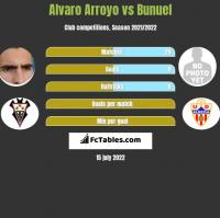 Alvaro Arroyo vs Bunuel h2h player stats