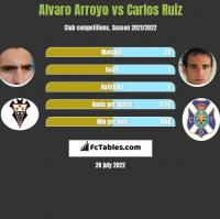 Alvaro Arroyo vs Carlos Ruiz h2h player stats