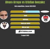 Alvaro Arroyo vs Cristian Gonzalez h2h player stats