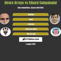 Alvaro Arroyo vs Eduard Campabadal h2h player stats