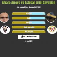 Alvaro Arroyo vs Esteban Ariel Saveljich h2h player stats