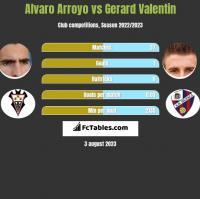 Alvaro Arroyo vs Gerard Valentin h2h player stats