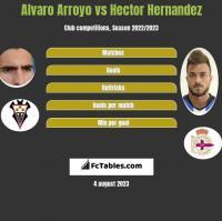 Alvaro Arroyo vs Hector Hernandez h2h player stats