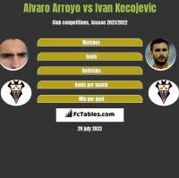 Alvaro Arroyo vs Ivan Kecojevic h2h player stats