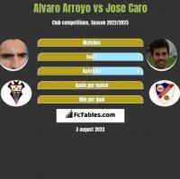 Alvaro Arroyo vs Jose Caro h2h player stats