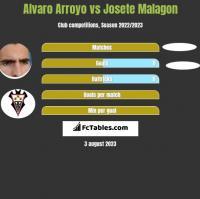 Alvaro Arroyo vs Josete Malagon h2h player stats